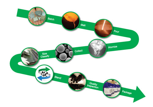 manufacturing process for additive powders